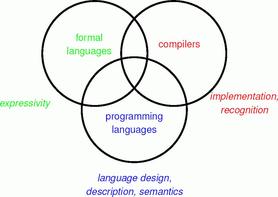 Florida Tech, CS: Formal Languages and Automata (Fall 2018)